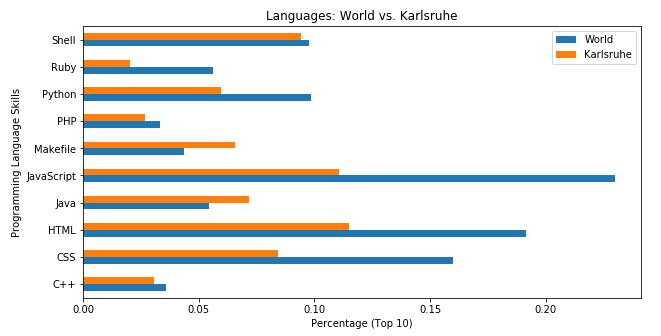 Exploratory Analysis on GitHub Data